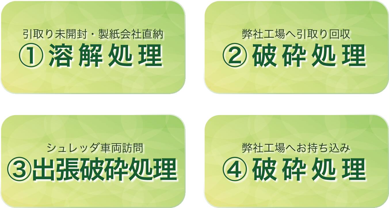 4つの方法
