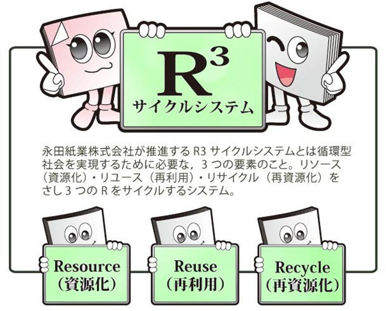 R3システム説明