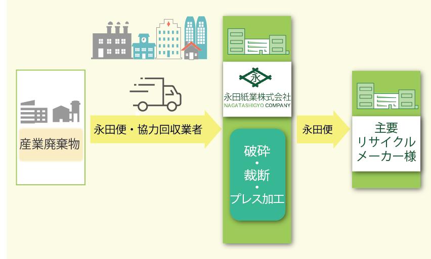 産業廃棄物回収ルート