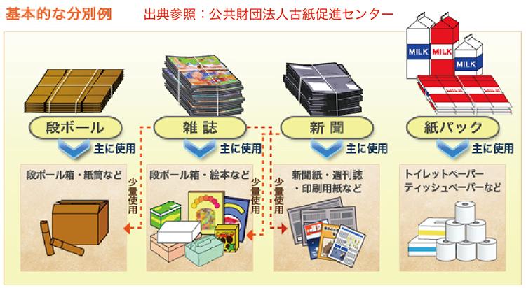 一般古紙の分類について